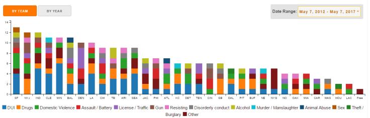 NFL Arrests since 2012